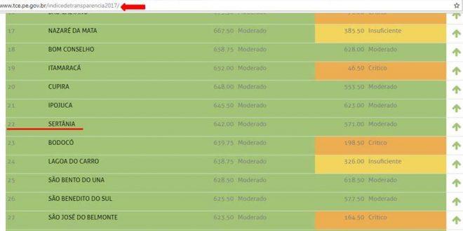 Em 2017 Sertânia sobe quinze posições no Ranking de Transparência do TCE