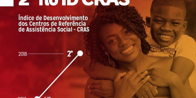Sertânia é 2º lugar em Pernambuco no índice que avalia qualidade dos serviços dos CRAS