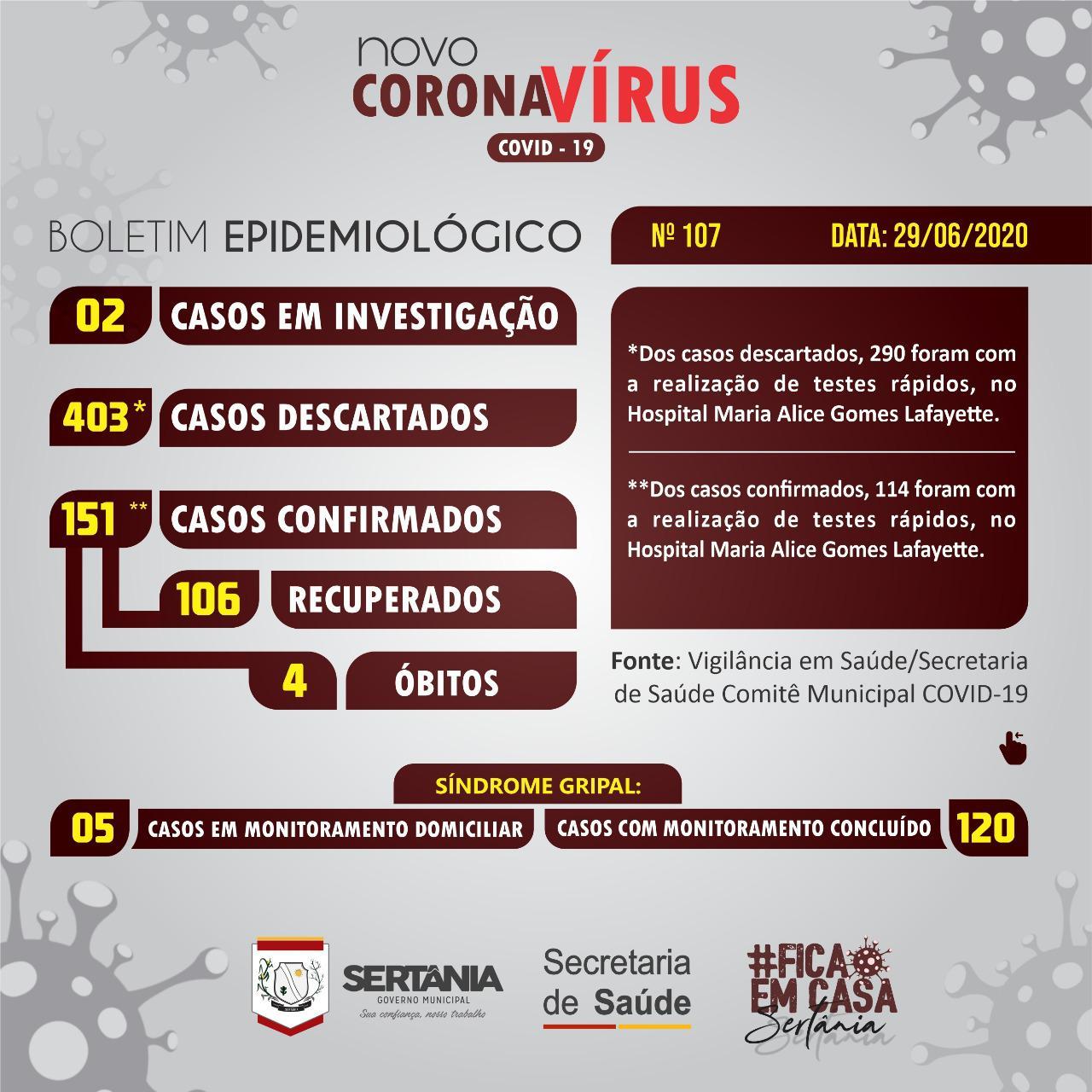 Sertânia chega a 151 casos de Covid-19