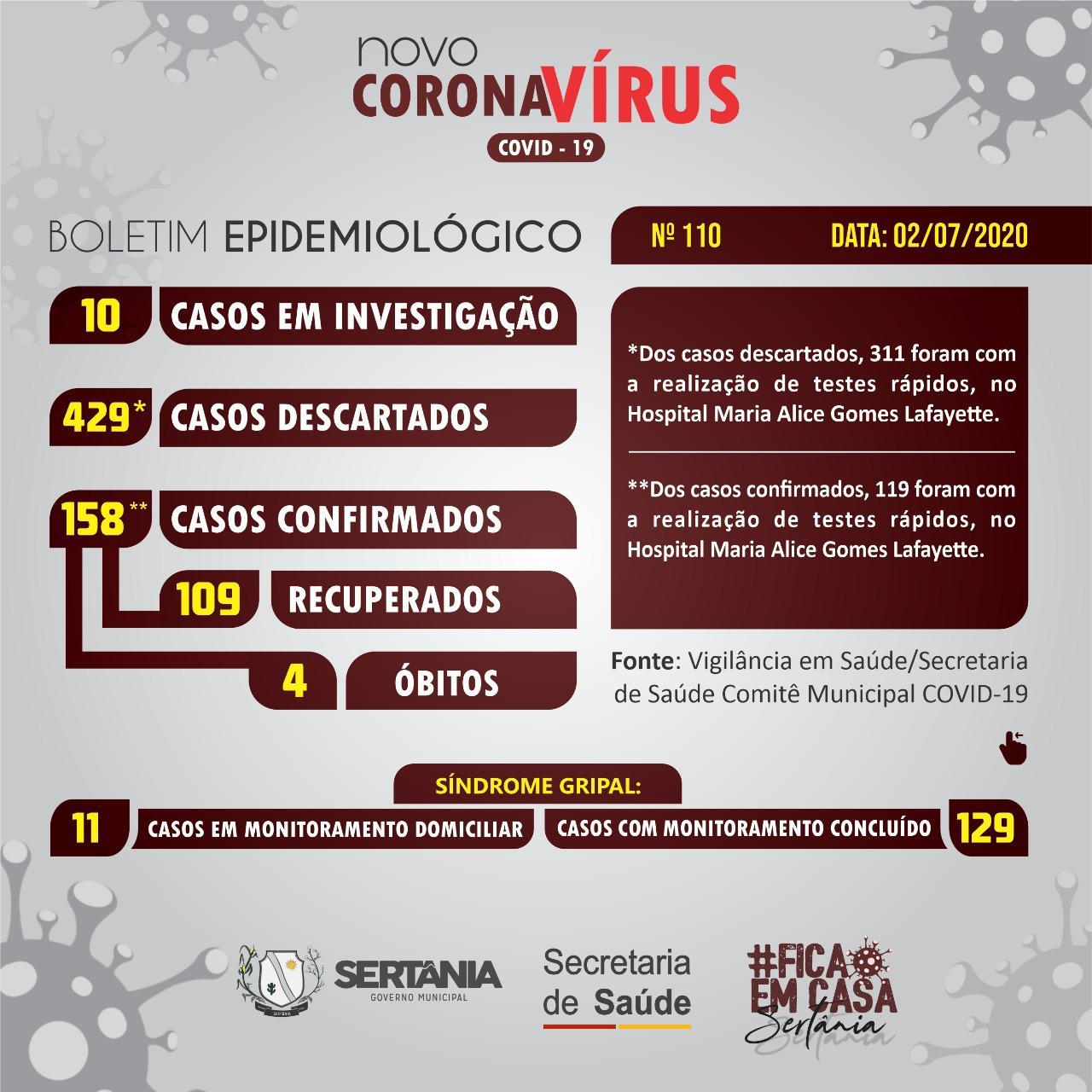 Sertânia chega a 158 casos conformados de Covid-19